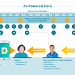 UCLA Spin Out DEARhealth Lands $6M for AI-Powered Pathways for Chronic Care