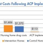 Advance Care Planning does not Reduce Health Care Utilization