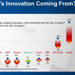 CIOs see Google as more innovative than current enterprise vendors