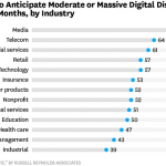Digital Priorities For The CIO In 2016