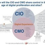 Who controls the marketing tech stack in 2017: The CIO or CMO?