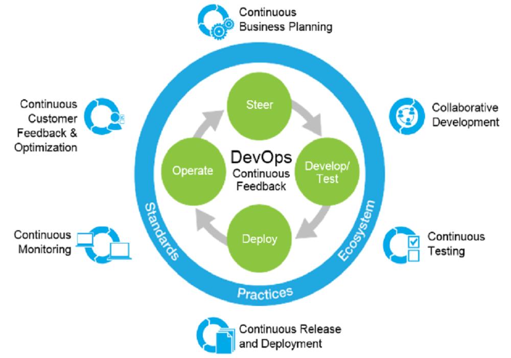 How to develop mature DevOps practices