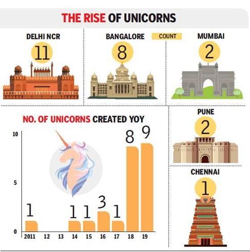 Indian Tech Startups