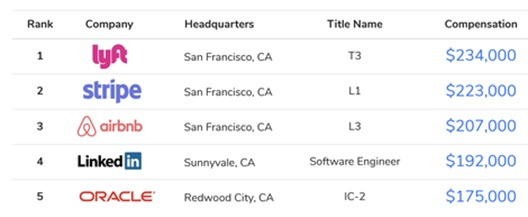 Highest Paying Companies
