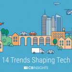 Top Tech Trends In 2019