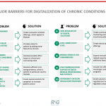 10 Major Barriers Hindering The Digitalization Of Chronic Conditions