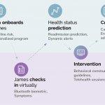 EMV Capital Acquires Predictive Adverse Events Platform Wanda