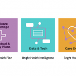 Bright Health Lands $635M to Expand Medicare Advantage Plans to More Markets