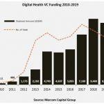 Mercom: Global Digital Health VC Funding Down 6% at $8.9B in 2019