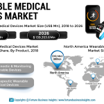 Wearable Medical Devices Market: 2020 Global Industry Trends, Future Growth, Industry Share, Size and 2026 Forecast Research Report