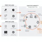 Exscientia Secures $100M To Expand AI Drug Discovery Platform