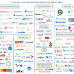 Wearables and Remote Patient Monitoring Market Map