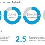Survey: Most Americans are still setting up doctor appointments, getting test results via call