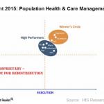 Healthcare boosted Cognizant's revenue in 3Q15