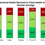 U.S. Consumers Are Still Not Engaged With Their Health