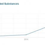 Surescripts: 48% Increase in Health Data Exchanges in 2015