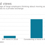 Recommendations fuel purchases on private exchanges