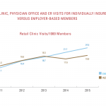 Retail Clinic Use Nearly Doubles Among BCBS Members