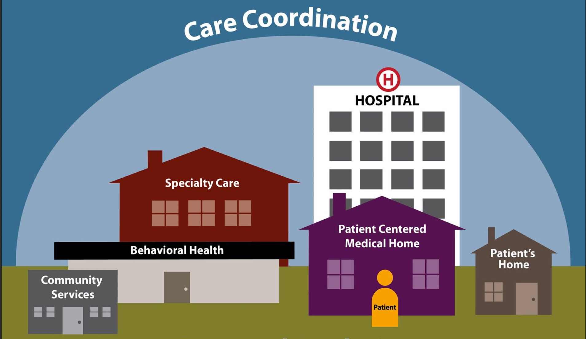 study mode coordinating care The main focus of their role was described in the study report as planning, facilitating and/or coordinating care through assessments and proactive follow-ups control comparators included 'usual care', standard community treatment, alternative dementia care interventions or waiting-list controls.