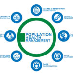 How is Technology Helping in Population Health Management?
