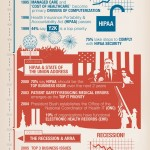 HIMSS: 25 years of health IT leadership infographic