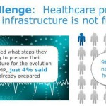 EMR optimization: 96% of healthcare providers infrastructure not fully ready