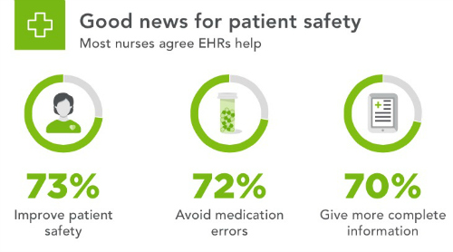 The Pros And Cons Of Ehr Adoption According To Nurses