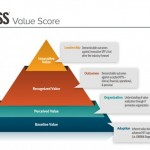 HIMSS tries measuring health IT value