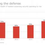 Security Soars As Top Spending Priority For Health IT Execs