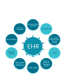 CIO Investments Target EHR/EMR Improvements