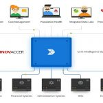 Innovaccer Launches Its Disruptive Care Intelligence System
