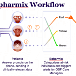 OSF HealthCare leverages Epharmix for digital interventions