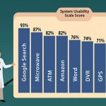 Physicians Give EHR Usability An 'F' Rating and 5 Other Notes from EHR Studies