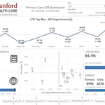 How Stanford Health Care is Boosting Its Patient Experience Using EDW and Dashboards