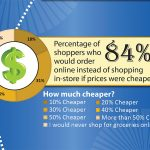 Infographic: Omnichannel grocery shopping has room for growth