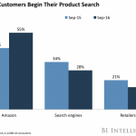 Online retailers are putting more stock in Google Shopping