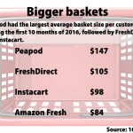 Peapod rules basket size in online grocery study